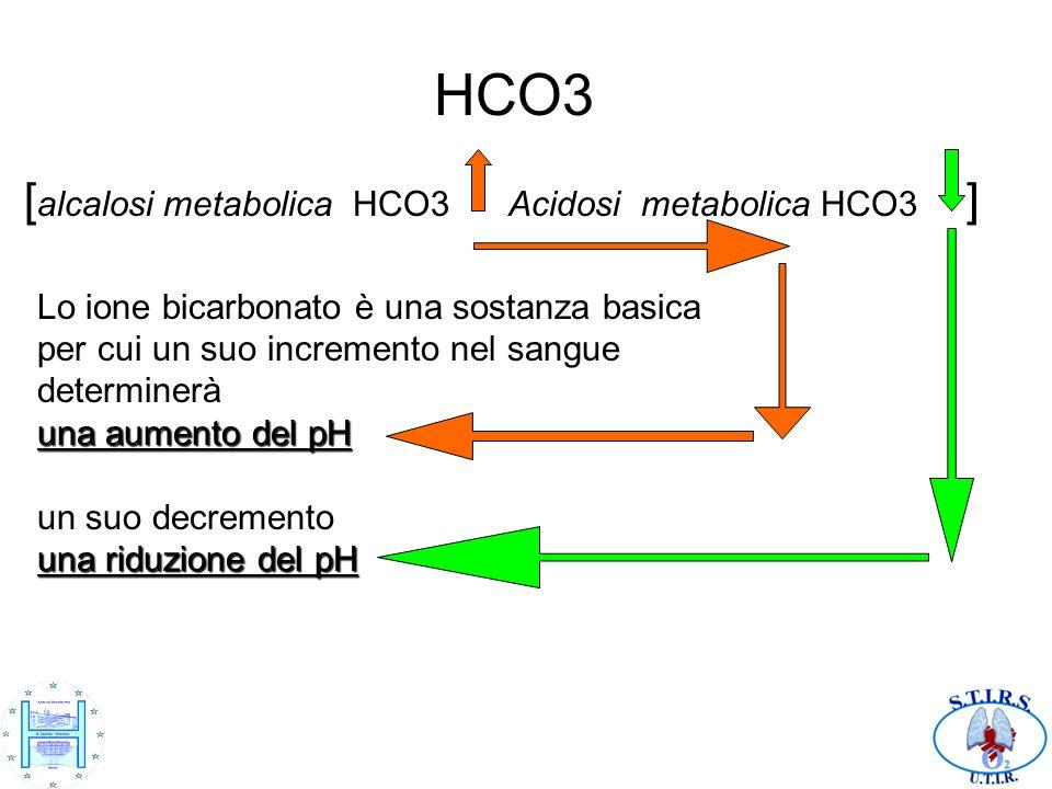 HCO3 [alcalosi metabolica HCO3 Acidosi metabolica HCO3 ]